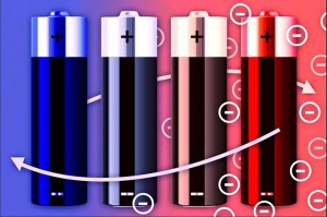 Stanford and MIT researchers have developed a four-stage process that uses waste heat to charge a battery. First, an uncharged battery is heated by waste heat. Then, while the battery is still warm, a voltage is applied. When fully charged, the battery is allowed to cool, which increases the voltage. Once the battery has cooled, it actually delivers more electricity than was used to charge it. (Source: Stanford and MIT)