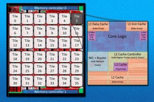 """The MIT researchers' new 36-core chip is """"tiled,"""" meaning that it simply repeats the same circuit layout 36 times. Tiling makes multicore chips much easier to design. (Source: MIT)"""