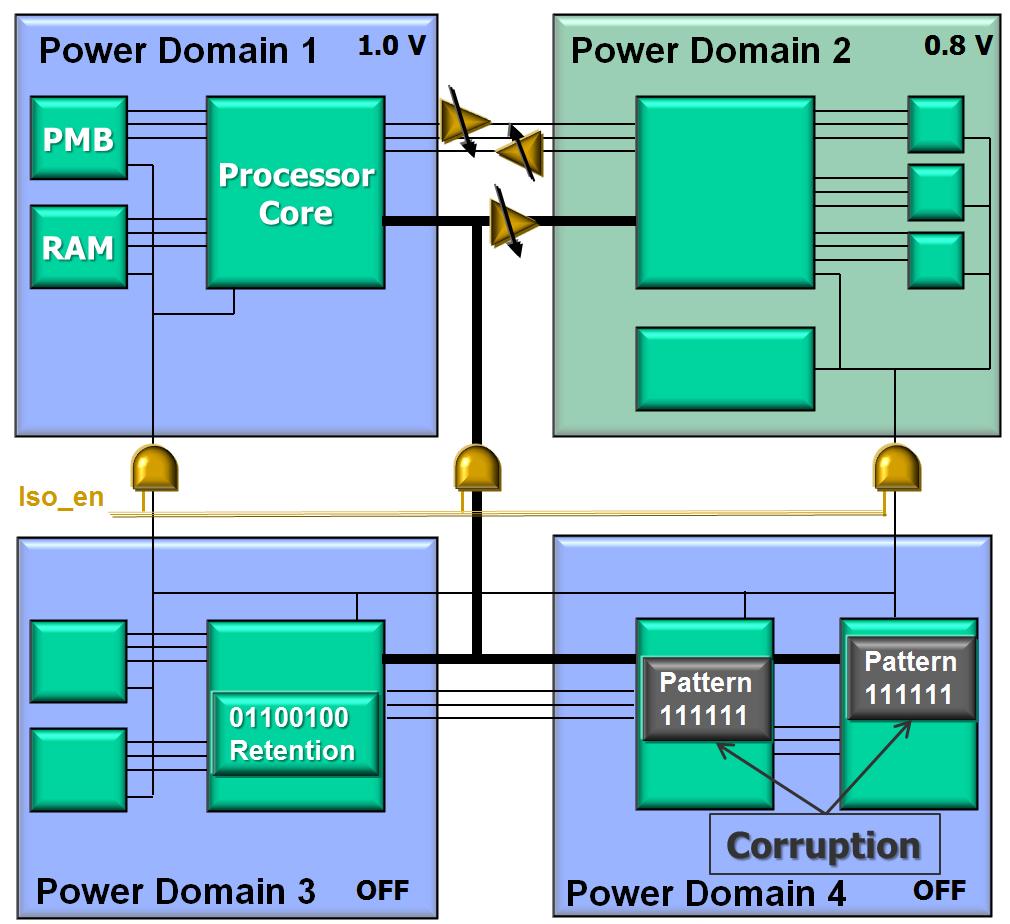 figure 2 power management