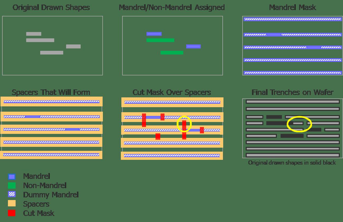 Fig6_Mandrel-Fill_Cut-Mask_Slide-Cut_SID_v02