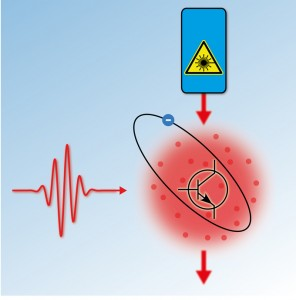 By exciting one atom into a Rydberg state a single photon (red wave packet) reduces the transmission of a laser pulse through a cloud of ultra-cold rubidium atoms by 20 light quanta. (Source:  MPQ).