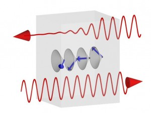 When a helical spin structure shows up in matter, the light coming from the left side transmits, but the light coming from the right side is absorbed on the resonance of the electromagnon. (Source: University of Tokyo)