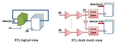 Figure 1: To predict post-layout clock power reliably, the clock physical structure, timing and power constraints, and interconnect capacitance need to be modeled at RTL