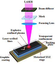 This illustration depicts a technique that uses a pulsing laser to create synthetic nanodiamond films and patterns. (Source: Purdue)