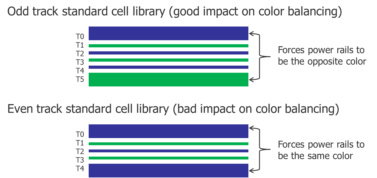 Fig4_Cell-library-design