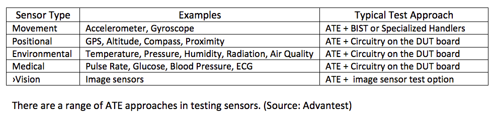 Semiconductor Engineering - How To Test IoT Devices