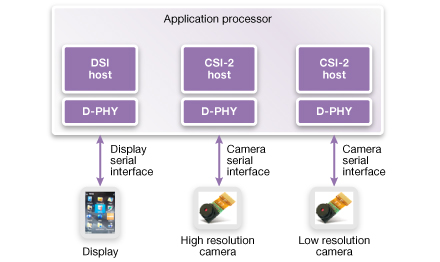 Image Sensor and Display Enhancements Driving Low-Cost Smartphone growth_Figure_1