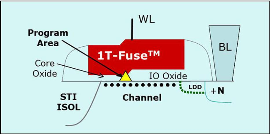 Figure 1-OTP IOT memory cell