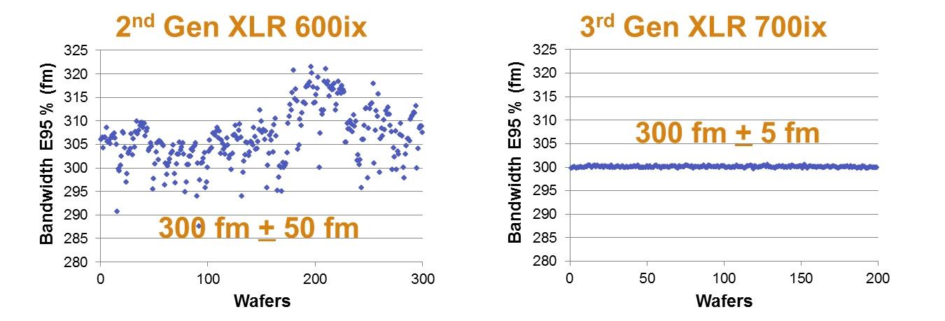 XLR 700 ix Bandwidth