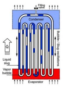 Illustrated tubular 5-turn closed-loop OHP (Source:  ThermAvant)