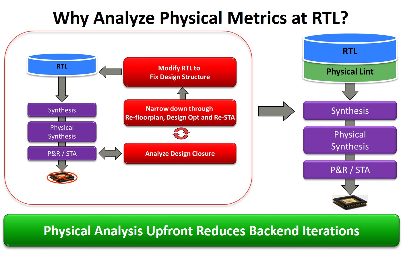 Why Analyze Physical Metrics at RTL