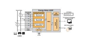Semiconductor Engineering Smarter Meters