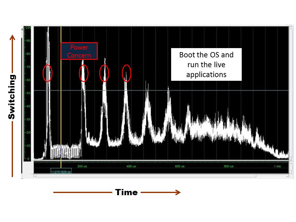 Fig-2. activity plot