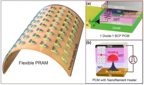 Low-power nonvolatile PRAM for flexible and wearable memories enabled by (a) self-assembled BCP silica nanostructures and (b) self-structured conductive filament nanoheater. (Source: KAIST)