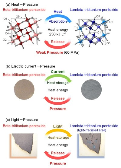 """A novel """"heat-storage ceramic"""" demonstrated in stripe-type-lambda-trititanium-pentoxide. (a) The material stores heat energy of 230 kJ L-1 by heating and releases the energy by a weak pressure (60 MPa). In addition, this material stores heat energy by various approaches such as (b) electric current flow or (c) light-irradiation. (Source: Shin-ichi Ohkoshi/ University of Tokyo)"""