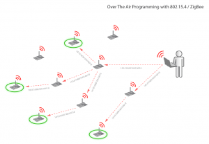 over_the_air_programming_2