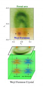 A detector image (top) signals the existence of Weyl fermions. The plus and minus signs note whether the particle's spin is in the same direction as its motion — which is known as being right-handed — or in the opposite direction in which it moves, or left-handed. This dual ability allows Weyl fermions to have high mobility. A schematic (bottom) shows how Weyl fermions also can behave like monopole and antimonopole particles when inside a crystal, meaning that they have opposite magnetic-like charges can nonetheless move independently of one another, which also allows for a high degree of mobility. (Source: Princeton Department of Physics)