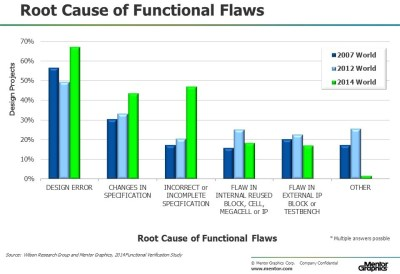 harry foster study root cause functional flaws aug19
