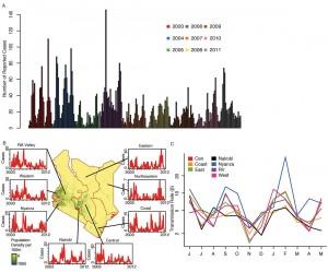 These images were created based on both mobile phone data and rubella incidence figures. Section A indicates the rubella patterns in Kenya from 2003 to 2011. Section B shows a map of Kenya with provinces outlined in red along with the rubella case data per province. Section C shows the monthly transmission estimates per province. In the majority of provinces, the researchers found two pronounced peaks in transmission during September and January-March with a number of locations peaking in May. (Source: Harvard University and Princeton University)