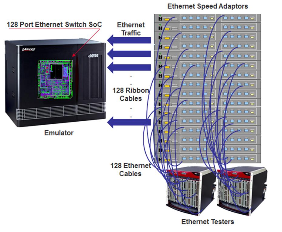ethernet ports fig 1