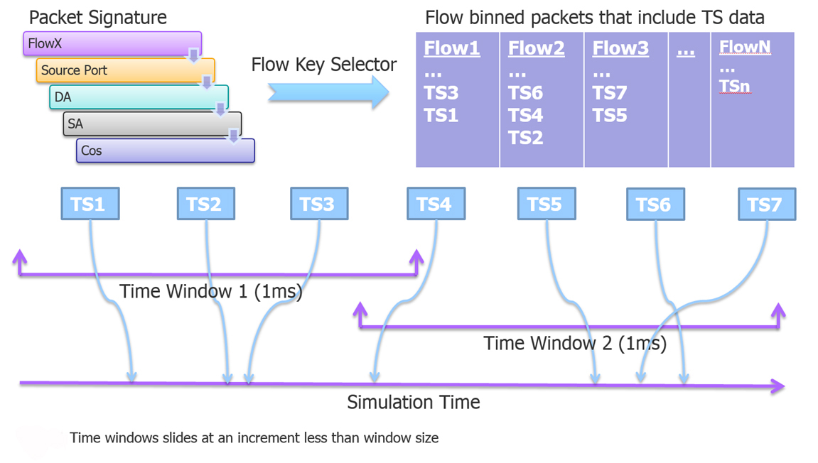 port measurements fig 3
