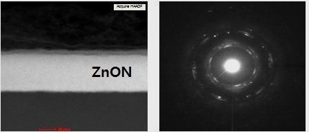 Cross-sectional high angle annular dark field scanning transmission electron microscopy (HAADF-STEM) image and nanobeam diffraction pattern of Ar plasma treated ZnON. (Source: E. Lee & S. Jeon/Samsung Advanced Institute of Technology & Korea University)