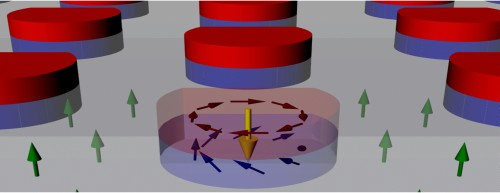 Nanodots induce magnetic skyrmions (arrows) in the film below. Skyrmions are stable magnetic structures and could be a new way to store data at low energy cost. (Source: Dustin Gilbert and Kai Liu/UC Davis)