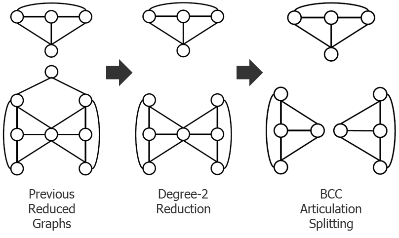 Fig7_Reduce-and-split