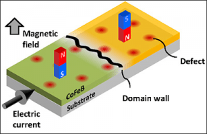 Schematic of domain wall creep. When a very weak magnetic field or electric current is applied to the magnetic wire with domain wall, the domain wall behaves as an elastic interface and slowly moves, creeps.  (Source: Tohoku University)