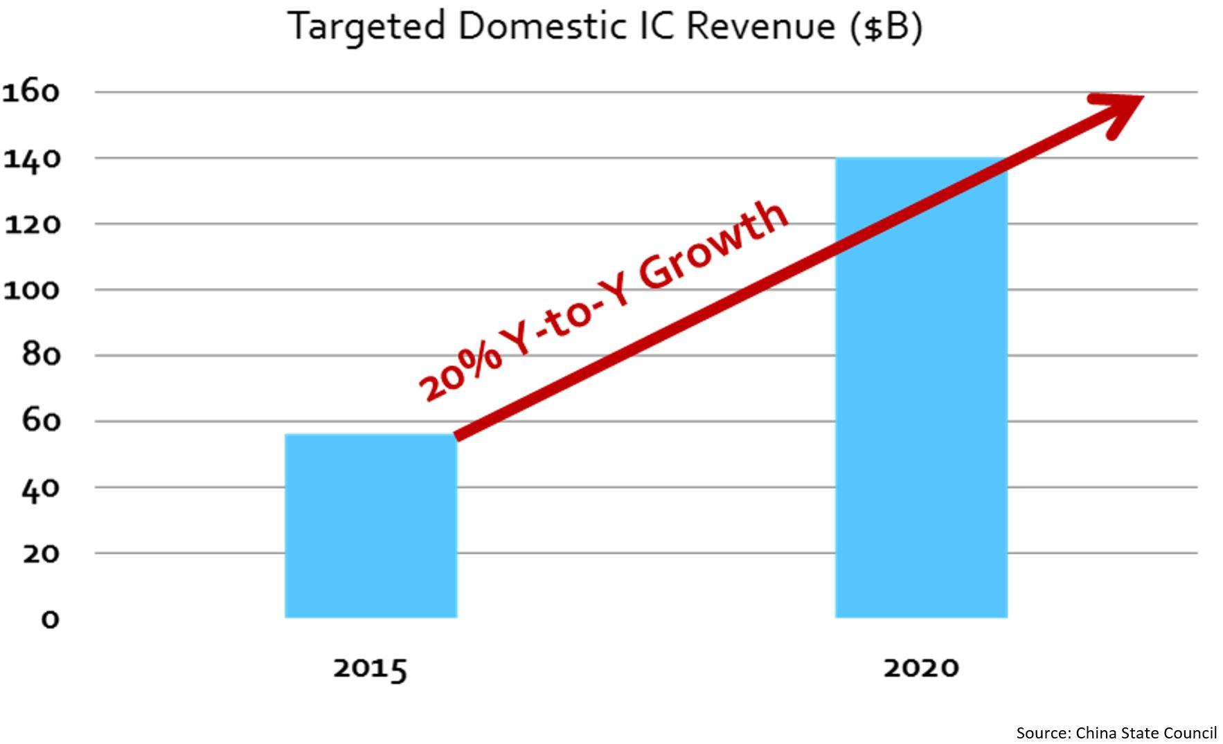 EDA Consortium Illustration #1_Target IC Revenue Growth Chart