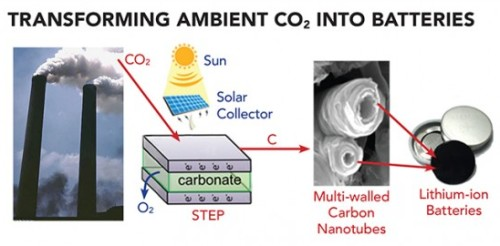 The Solar Thermal Electrochemical Process converts atmospheric carbon dioxide into carbon nanotubes that can be used in advanced batteries. (Source: Julie Turner / Vanderbilt University)