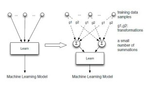 """The method developed by Cao and Yang allows learning systems to """"forget,"""" or remove data by recomputing a small number of summations (Σ) instead of rebuilding the models that predict relationships between pieces of individual data. (Source: Lehigh University)"""