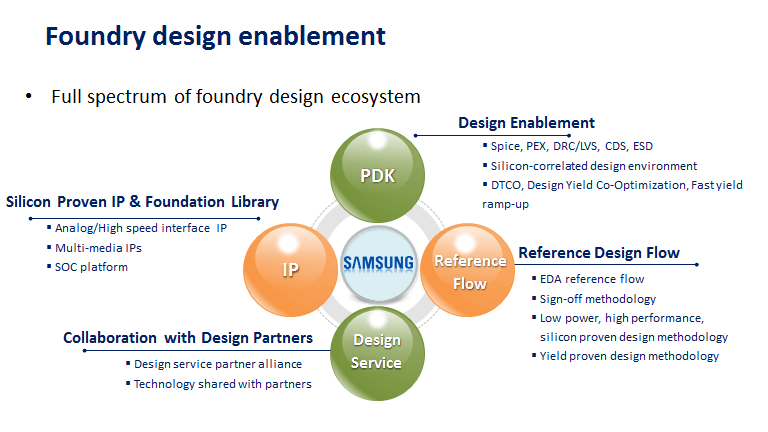 Semiconductor Engineering - Samsung Foundry's Business Strategy