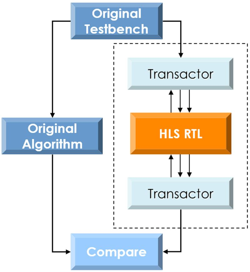 testbench_flow fig3
