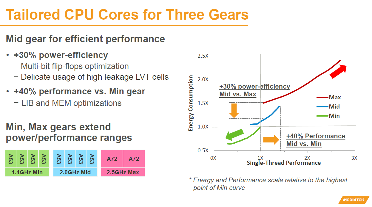 Tailored_CPU_Cores_for_3_Gears