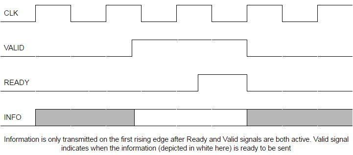 ready_and_valid_signals