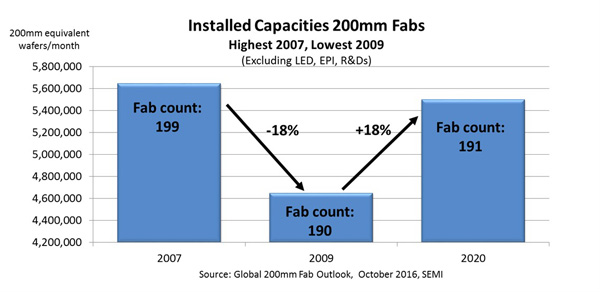 installed-capacities-200mm-fabs