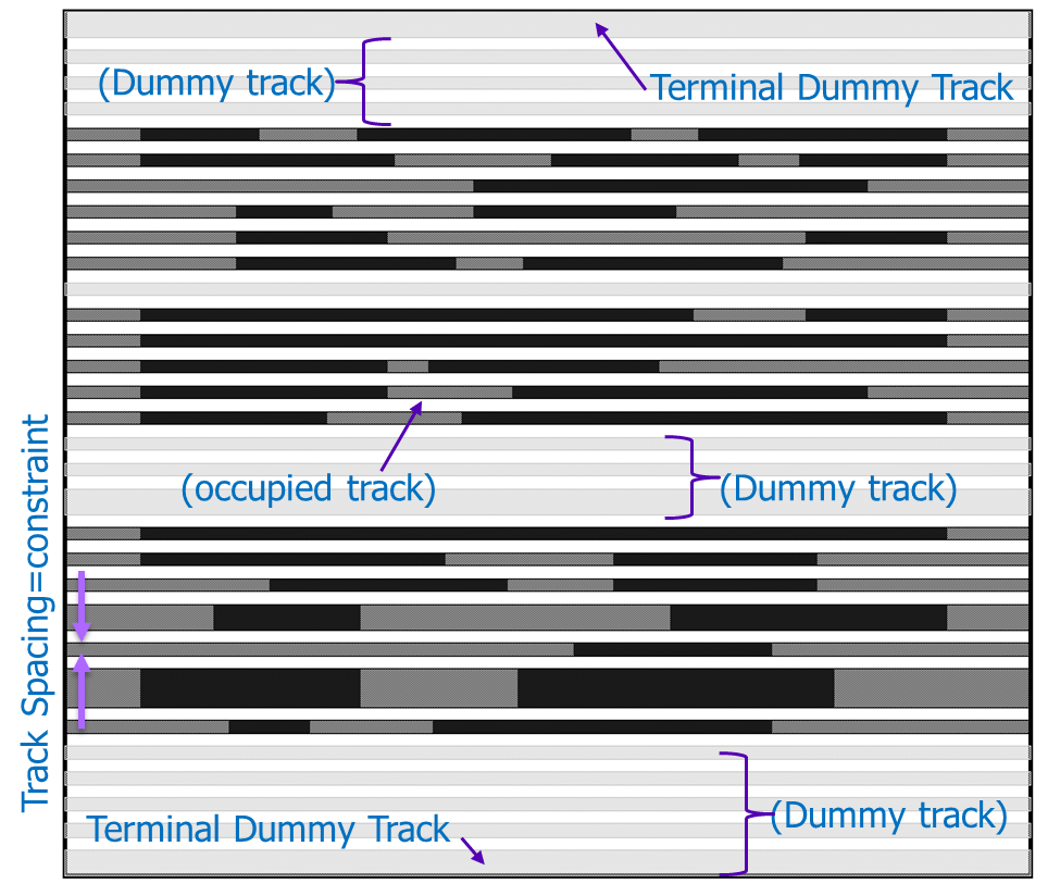 fig3_occupied-and-dummy-tracks