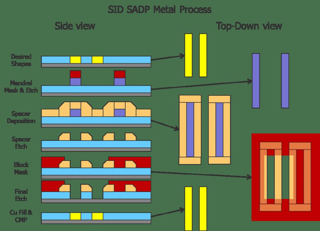 fig4_sadp_metal_process-1024x741
