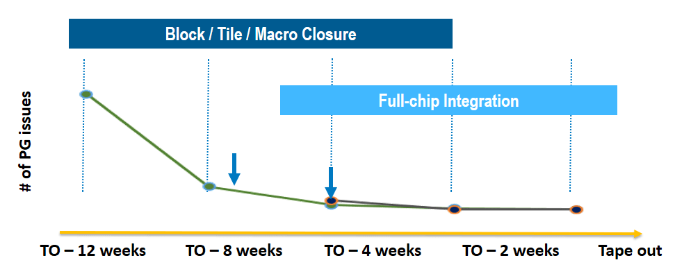 7nm-convergence-multiphysics-fig2