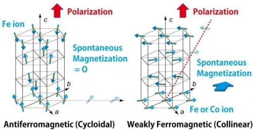 Portions of the BiFeO3 lattice of cycloidal and collinear phases with only Fe ions are shown at left and right, respectively. The arrows indicate the Fe3+ moment direction. The ground state of BiFeO3 had a cycloidal spin structure, which is destabilized by substitution of Co for Fe and at higher temperatures. The spin magnetic moments compensate with each other in the left panel, but canting between neighboring spins leads to the appearance of weak ferromagnetism in the left panel. (Source: Tokyo Institute of Technology)
