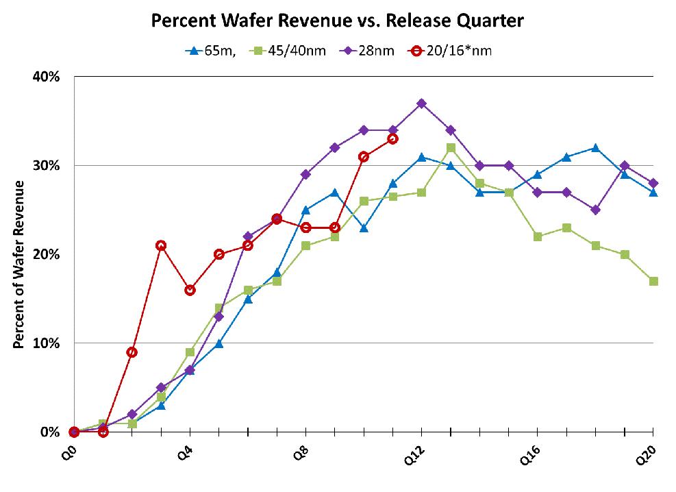 Percent_Wafer_Revenue1