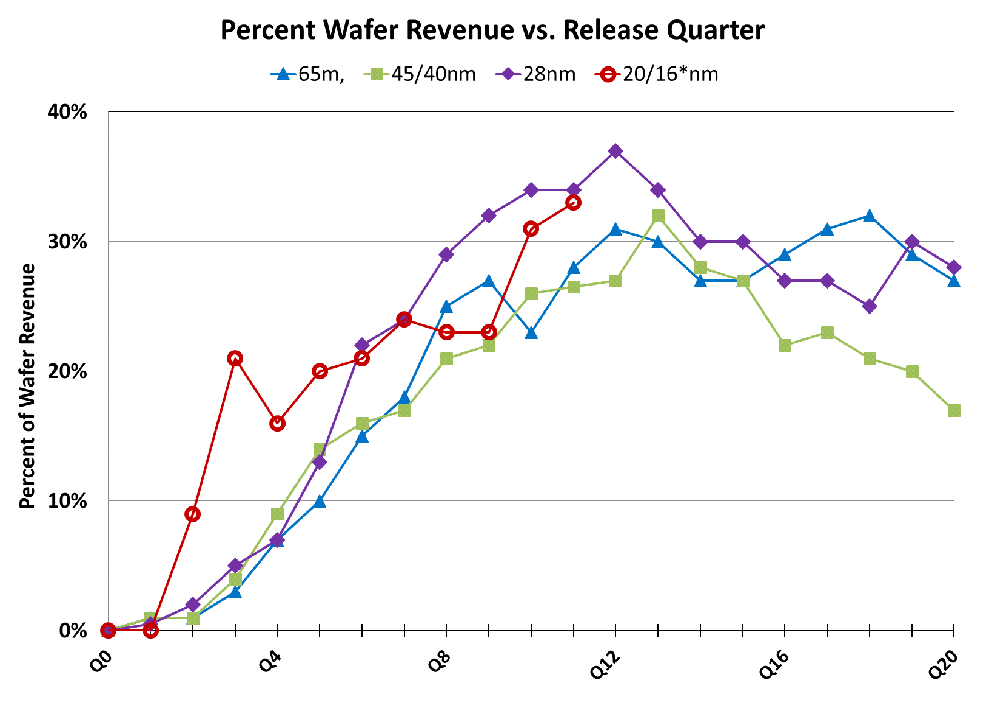 Percent_Wafer_Revenue1