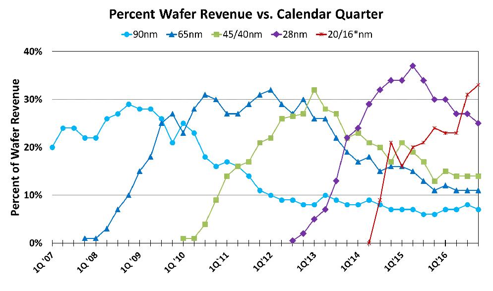 Percent_Wafer_Revenue2