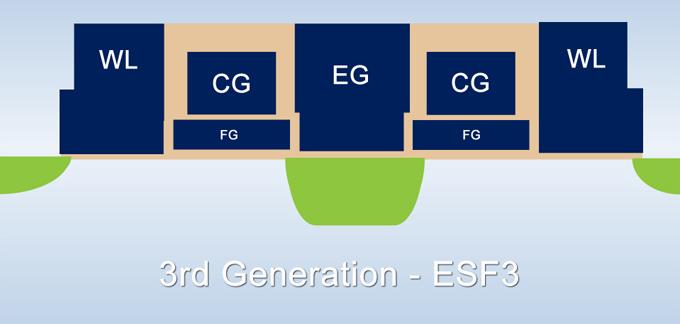Three Generations Superflash Tech