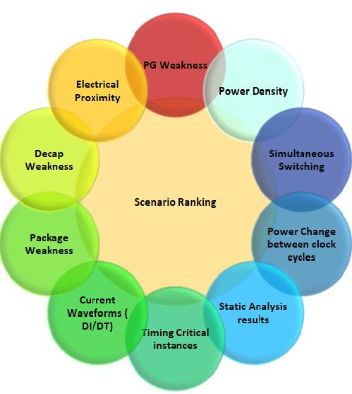 scenario ranking for power coverage