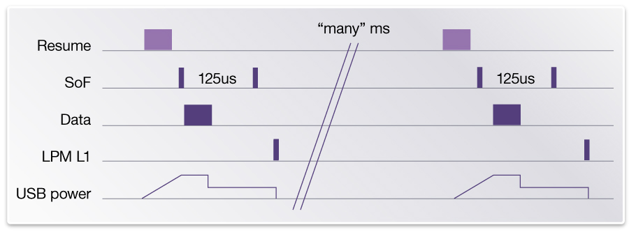 USB_Fig3