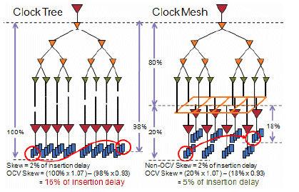 OCV clocks