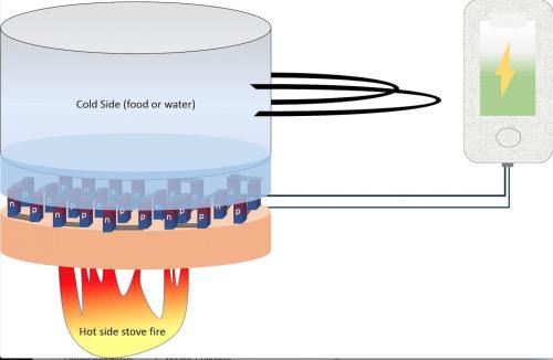 thermoelectric power generation UUtah apr4