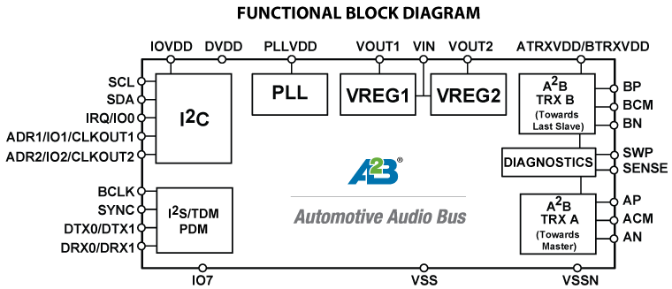 Semiconductor Engineering - Automotive's Unsung Technology